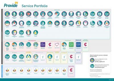Provide Service Portfolio